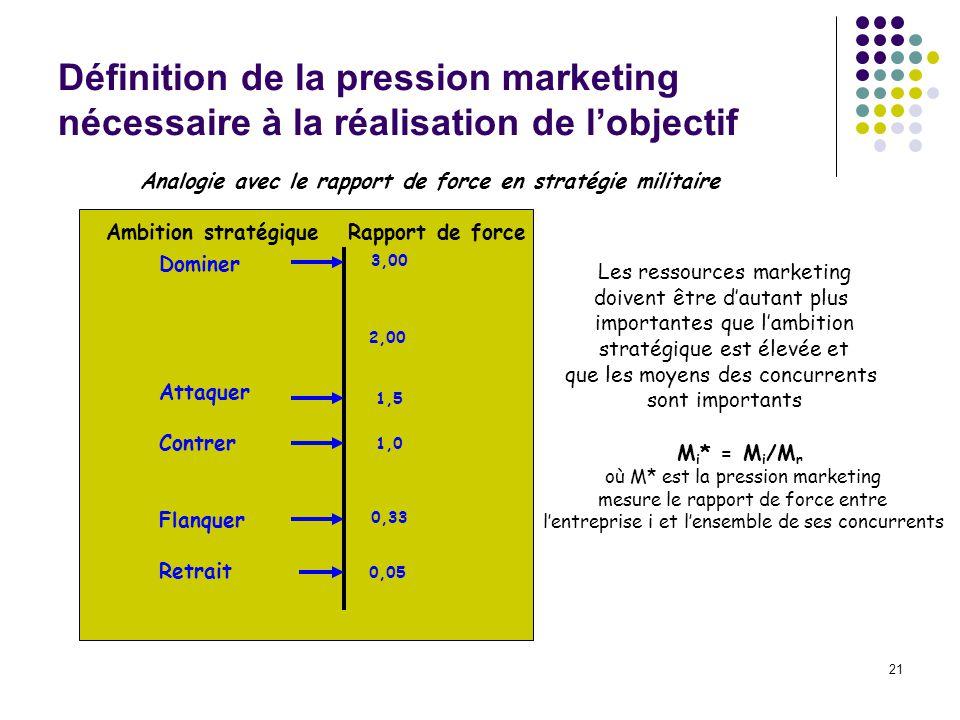 Définition de la pression marketing nécessaire à la réalisation de l'objectif