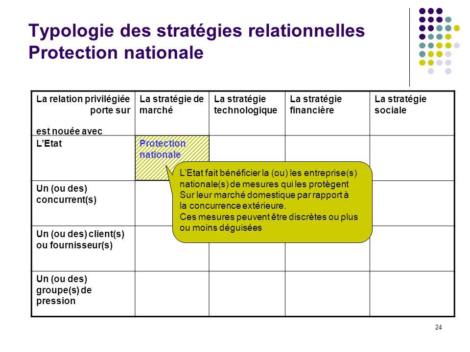 Typologie des stratégies relationnelles Protection nationale