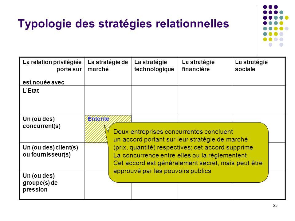 Typologie des stratégies relationnelles