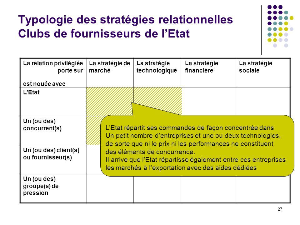 Typologie des stratégies relationnelles Clubs de fournisseurs de l'Etat