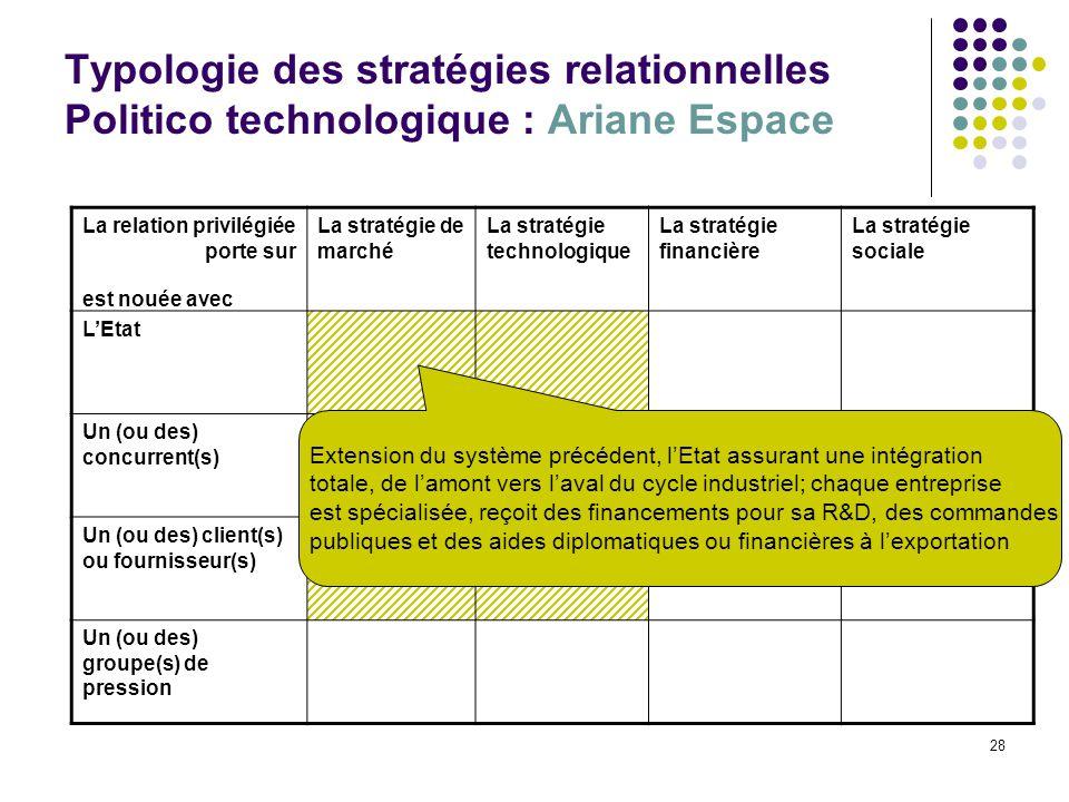 Typologie des stratégies relationnelles Politico technologique : Ariane Espace