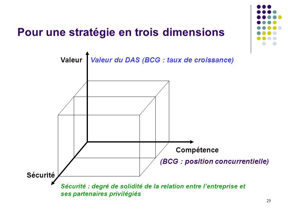 Pour une stratégie en trois dimensions