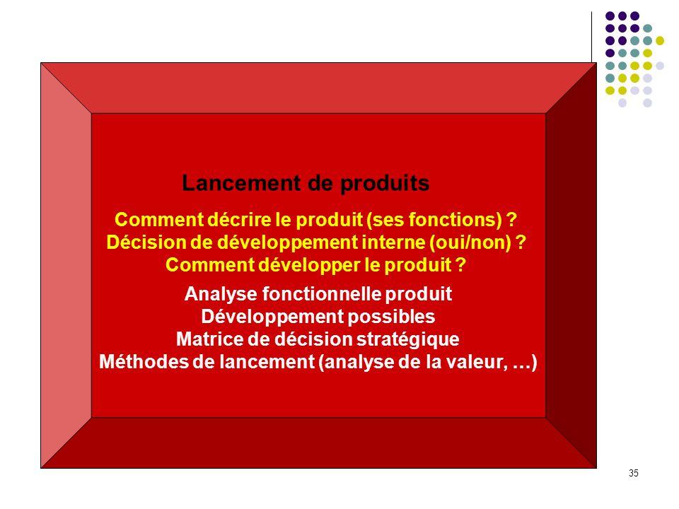 Lancement de produits Analyse fonctionnelle produit