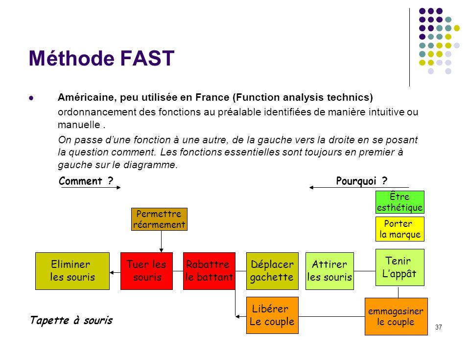 Méthode FAST Américaine, peu utilisée en France (Function analysis technics)