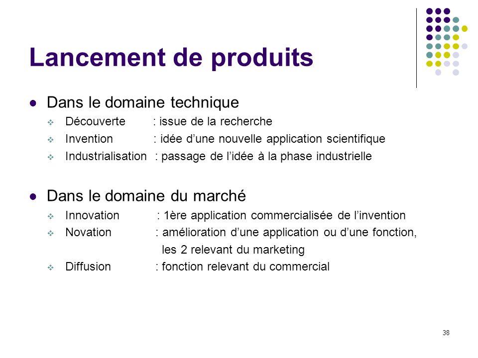 Lancement de produits Dans le domaine technique