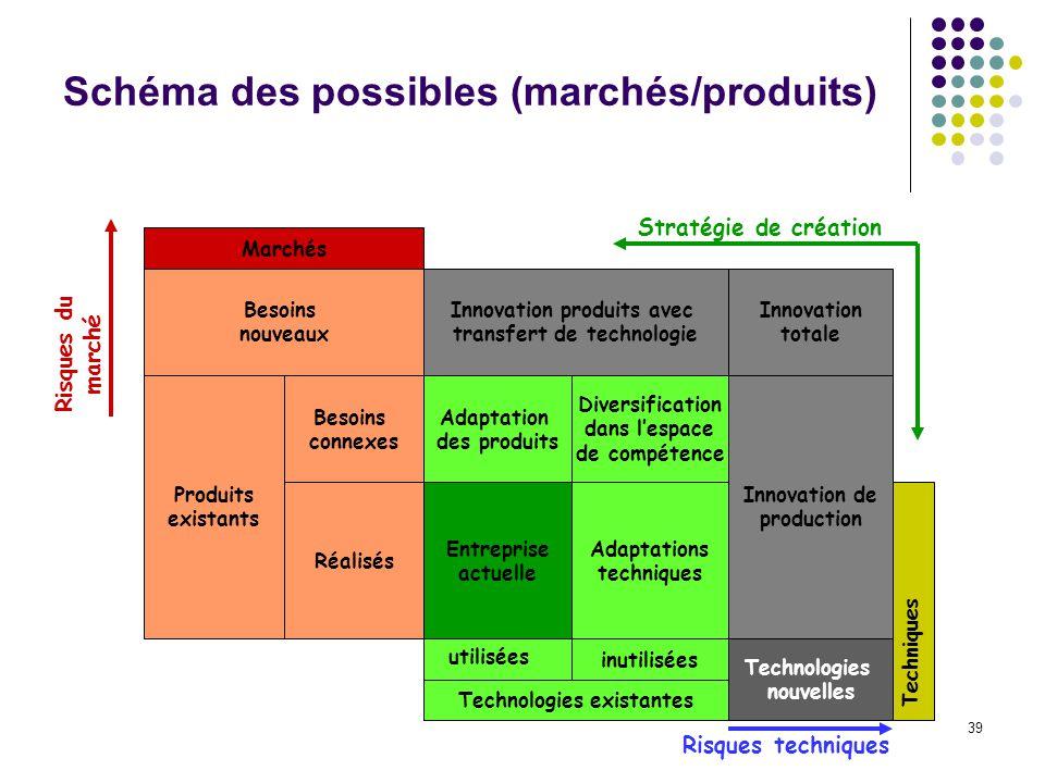 Schéma des possibles (marchés/produits)