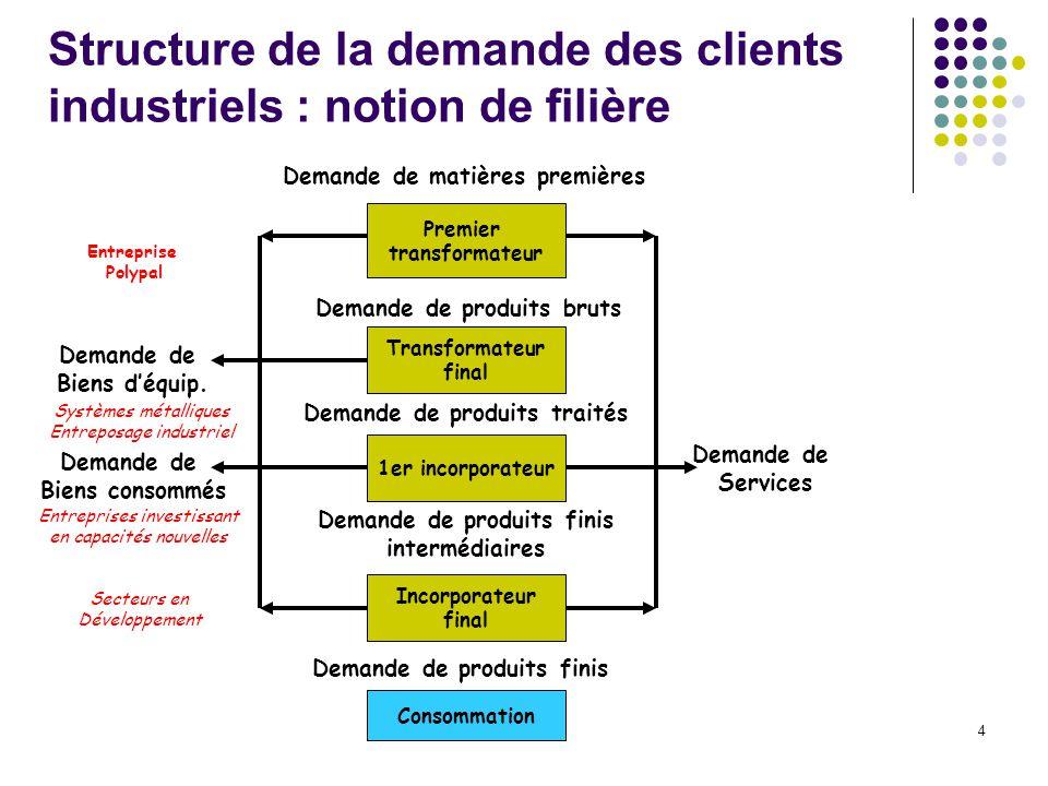 Structure de la demande des clients industriels : notion de filière