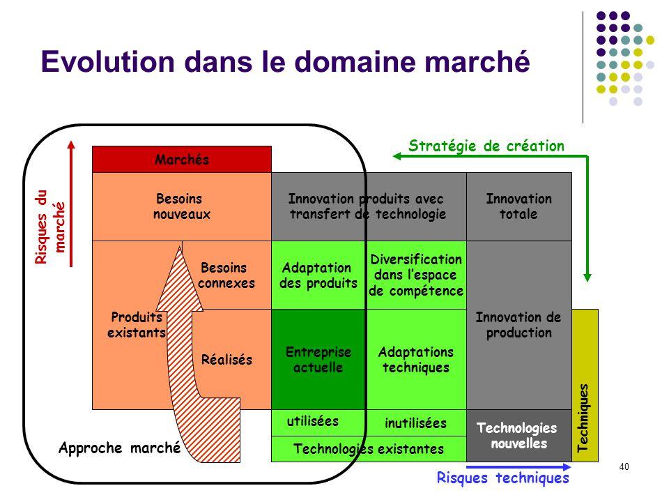 Evolution dans le domaine marché