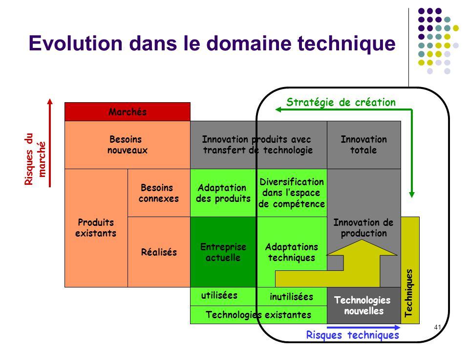 Evolution dans le domaine technique