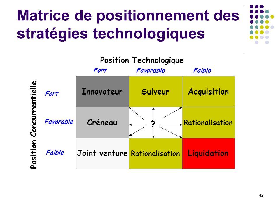 Matrice de positionnement des stratégies technologiques