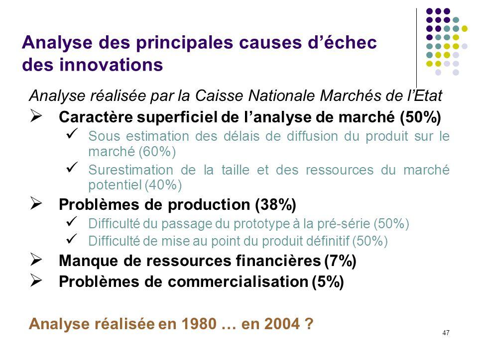 Analyse des principales causes d'échec des innovations