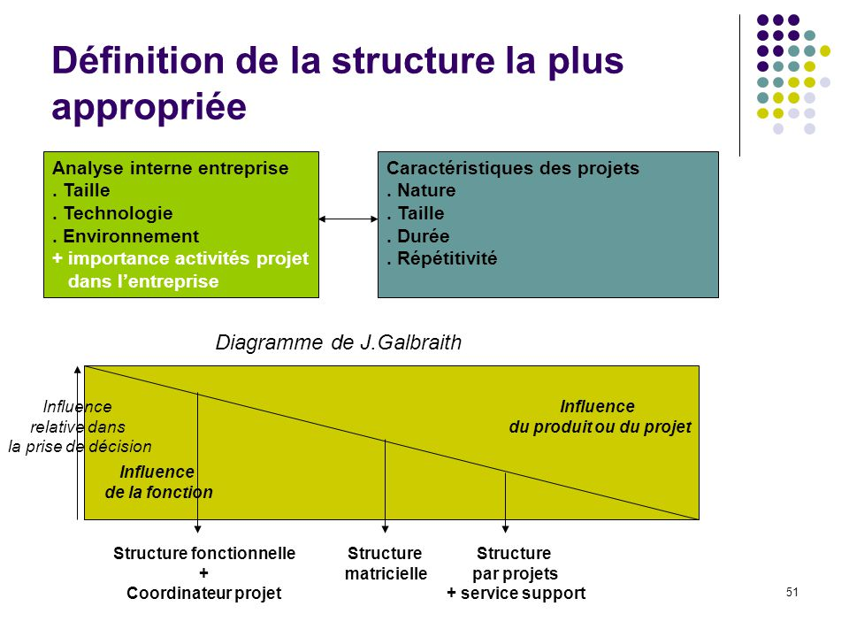 Définition de la structure la plus appropriée