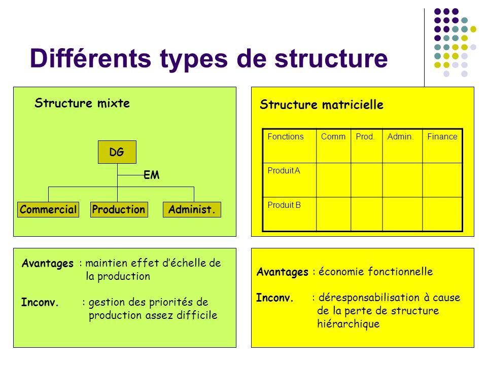 Différents types de structure