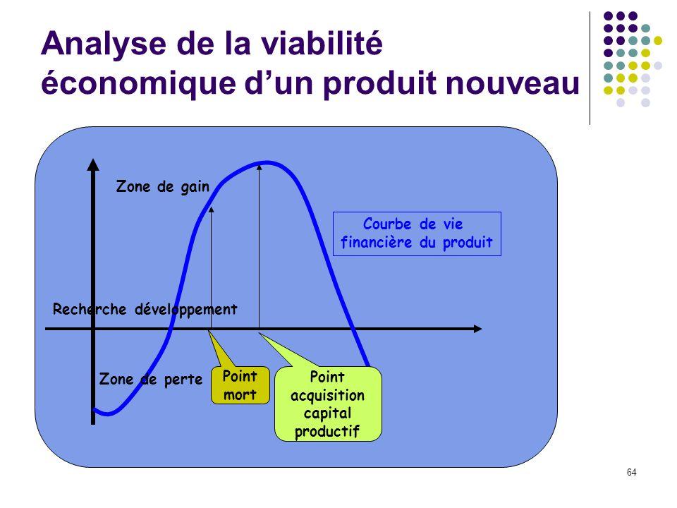 Analyse de la viabilité économique d'un produit nouveau