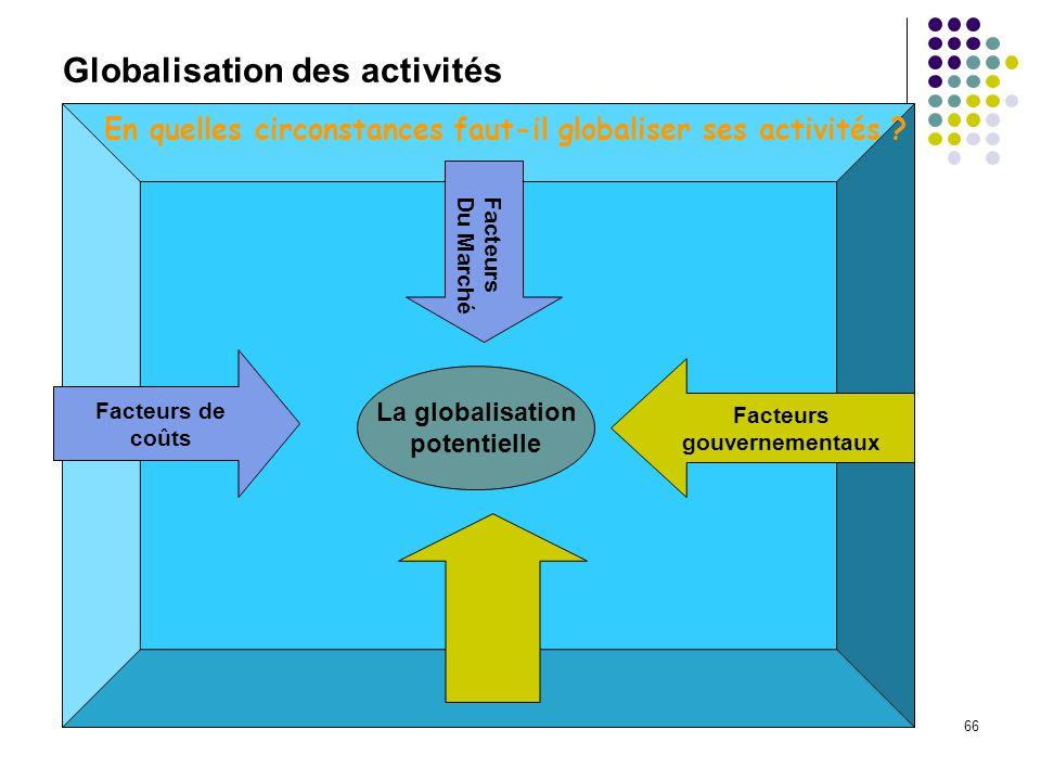 Globalisation des activités