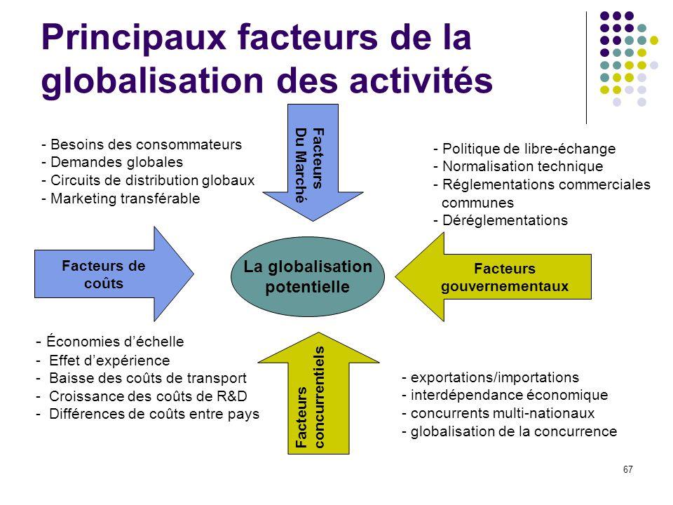 Principaux facteurs de la globalisation des activités