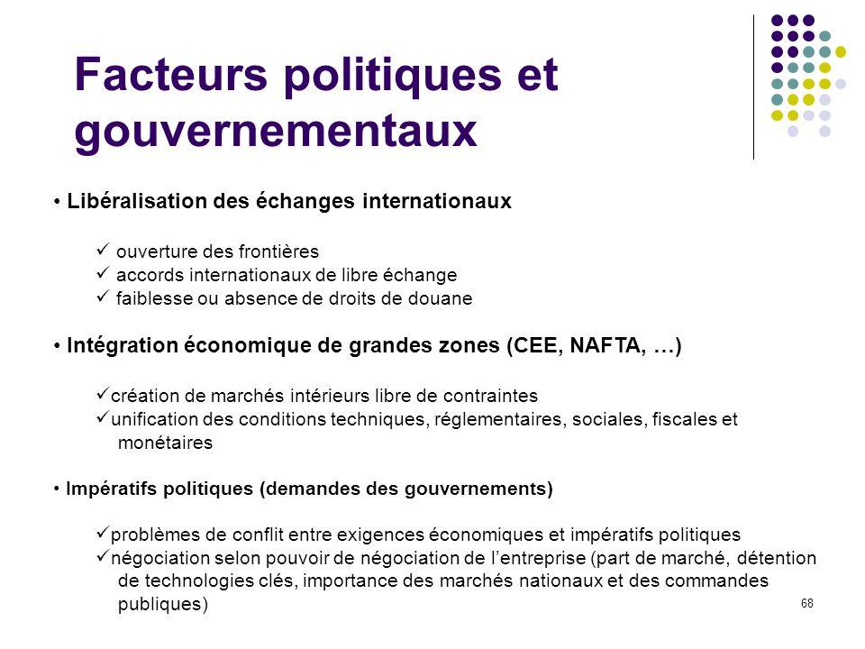 Facteurs politiques et gouvernementaux