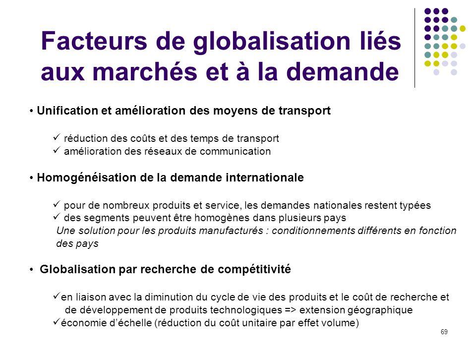 Facteurs de globalisation liés aux marchés et à la demande