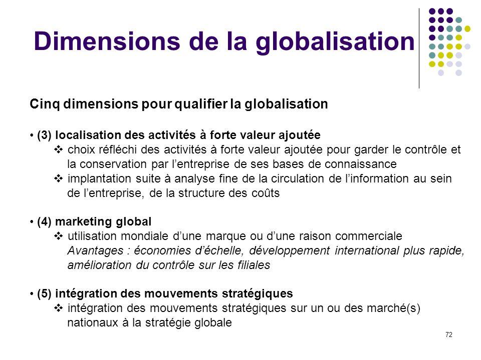 Dimensions de la globalisation