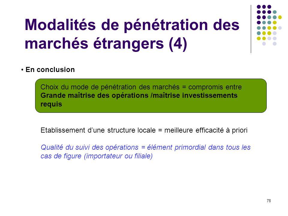Modalités de pénétration des marchés étrangers (4)