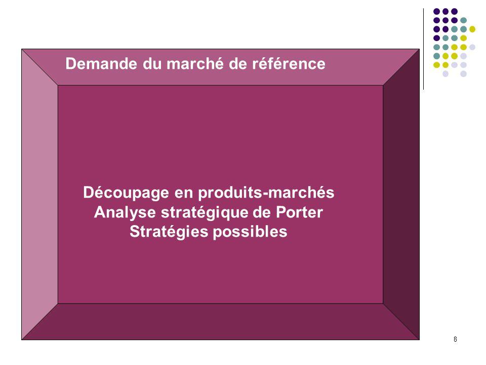 Demande du marché de référence