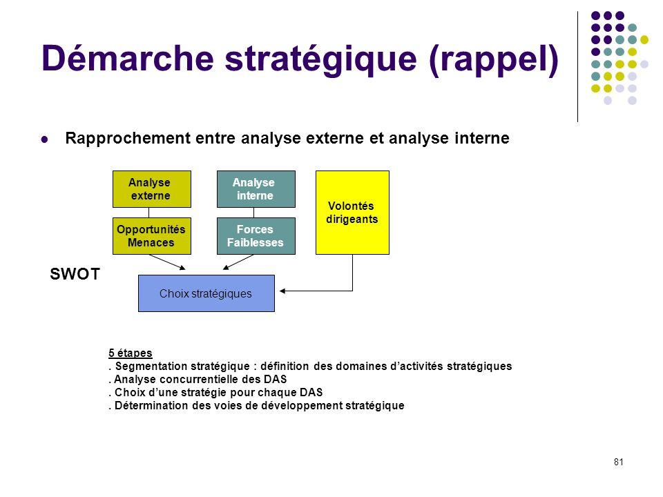 Démarche stratégique (rappel)