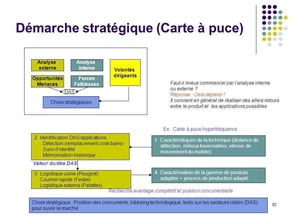 Démarche stratégique (Carte à puce)