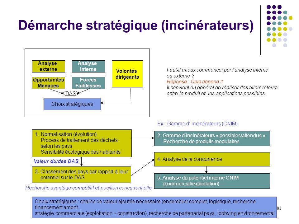 Démarche stratégique (incinérateurs)