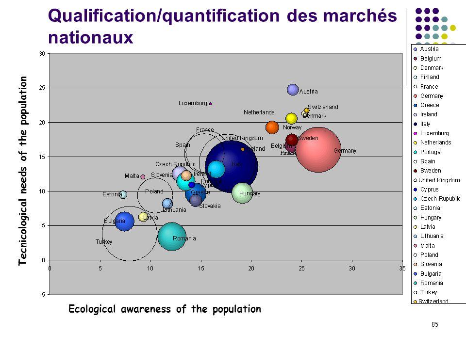 Qualification/quantification des marchés nationaux