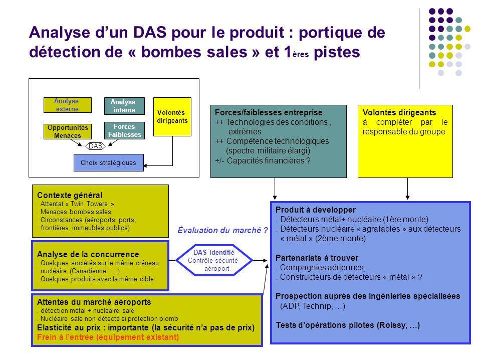 Analyse d'un DAS pour le produit : portique de détection de « bombes sales » et 1ères pistes
