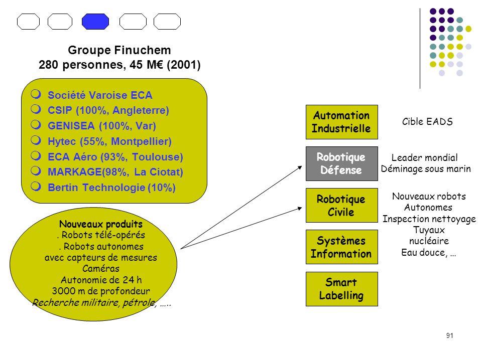 Groupe Finuchem 280 personnes, 45 M€ (2001)
