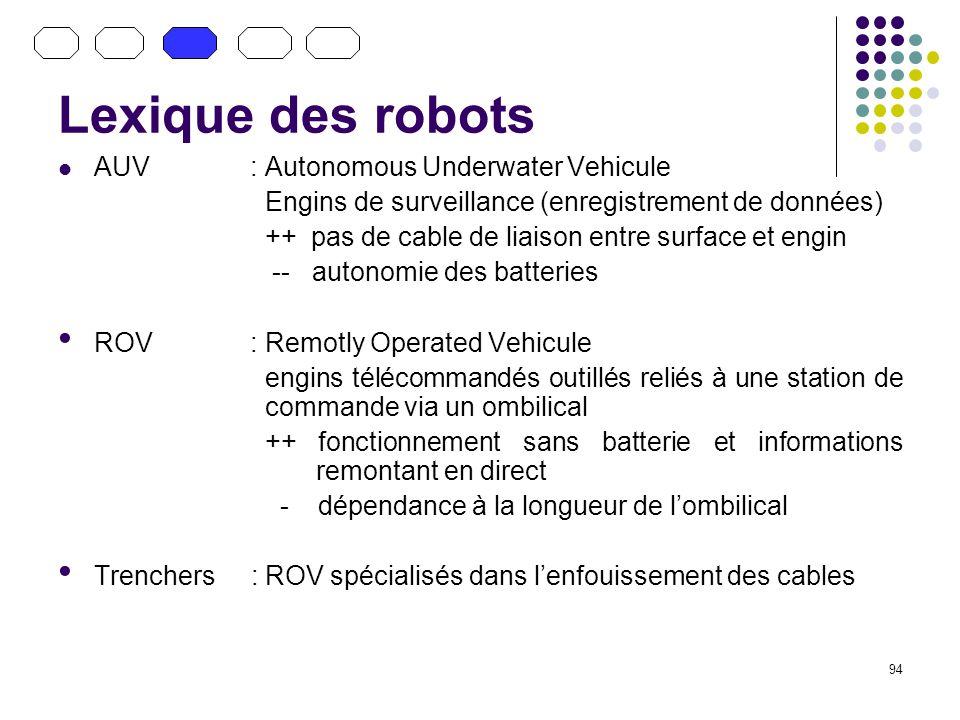 Lexique des robots AUV : Autonomous Underwater Vehicule