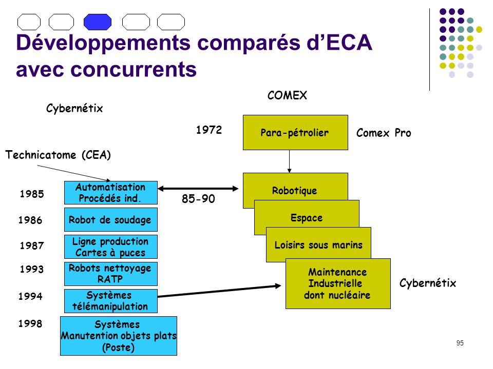 Développements comparés d'ECA avec concurrents