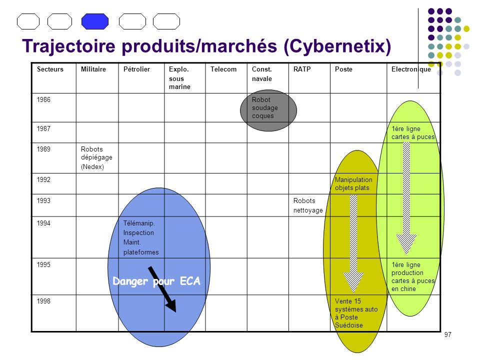 Trajectoire produits/marchés (Cybernetix)