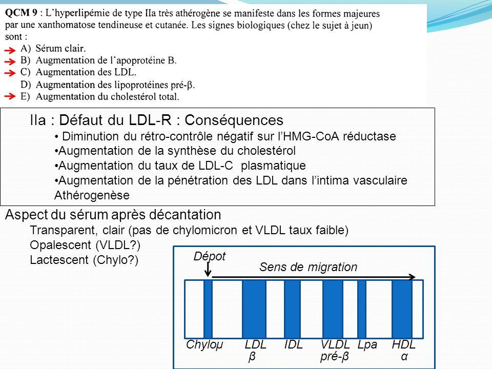 IIa : Défaut du LDL-R : Conséquences