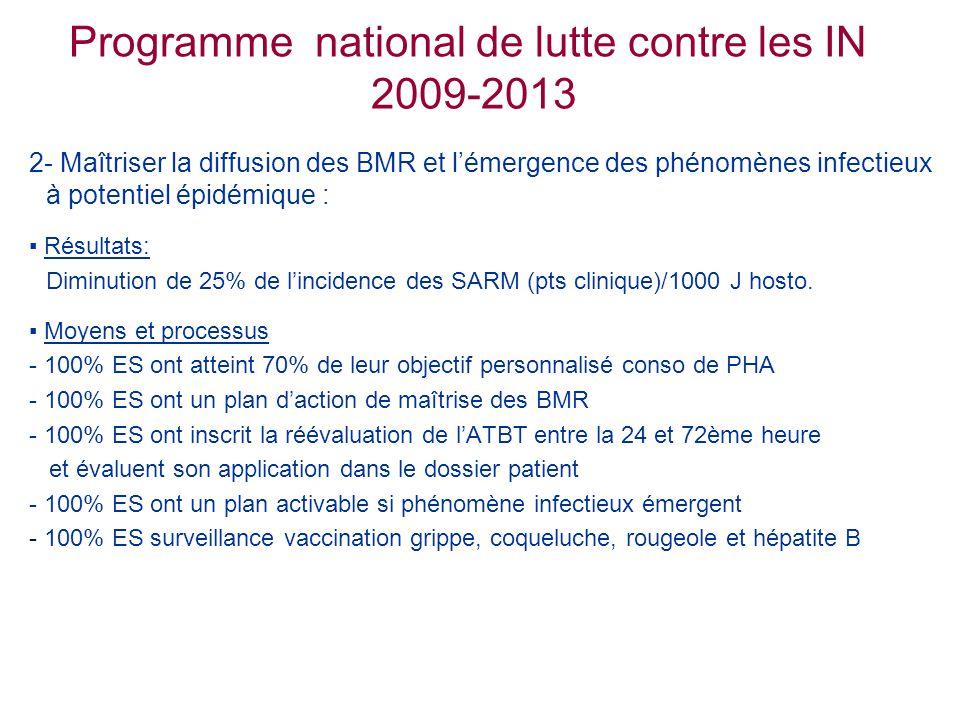 Programme national de lutte contre les IN 2009-2013