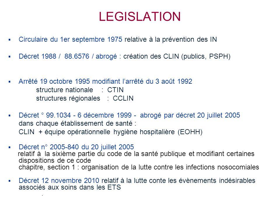 LEGISLATION Circulaire du 1er septembre 1975 relative à la prévention des IN. Décret 1988 / 88.6576 / abrogé : création des CLIN (publics, PSPH)