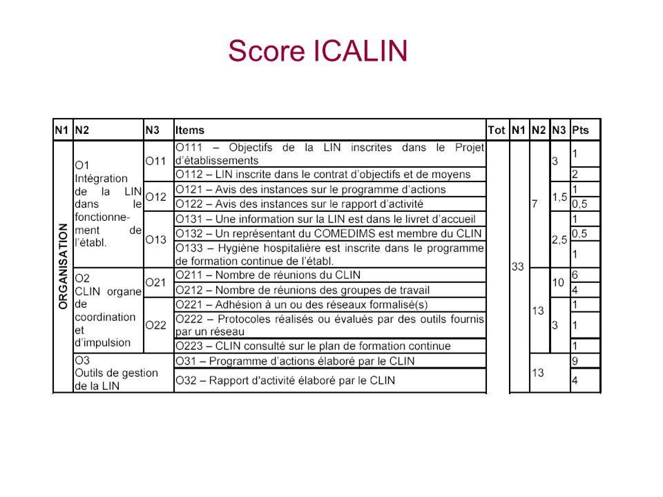 Score ICALIN