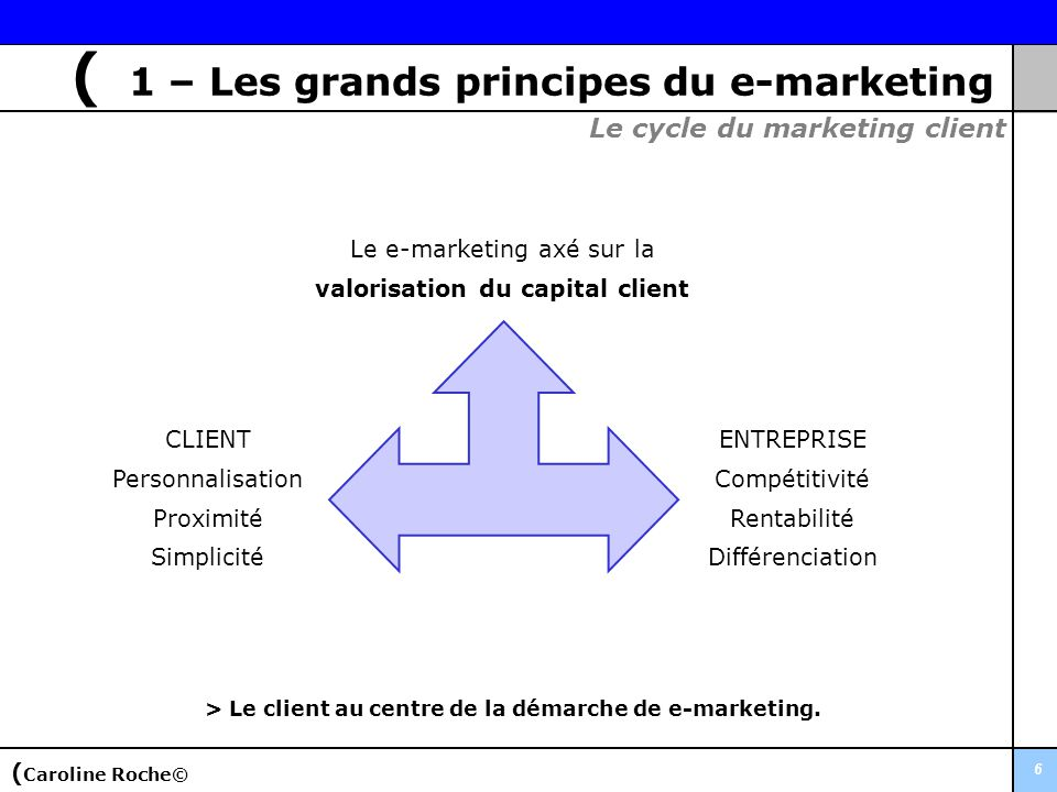 > Le client au centre de la démarche de e-marketing.