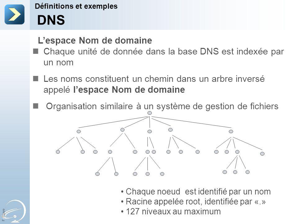 DNS L'espace Nom de domaine