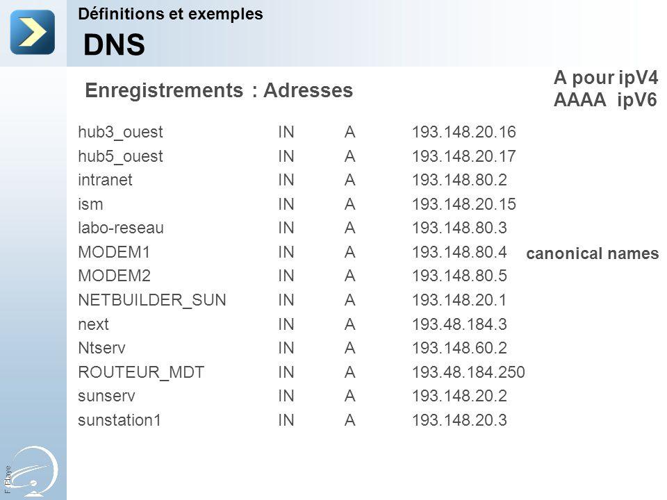 DNS Enregistrements : Adresses A pour ipV4 AAAA ipV6