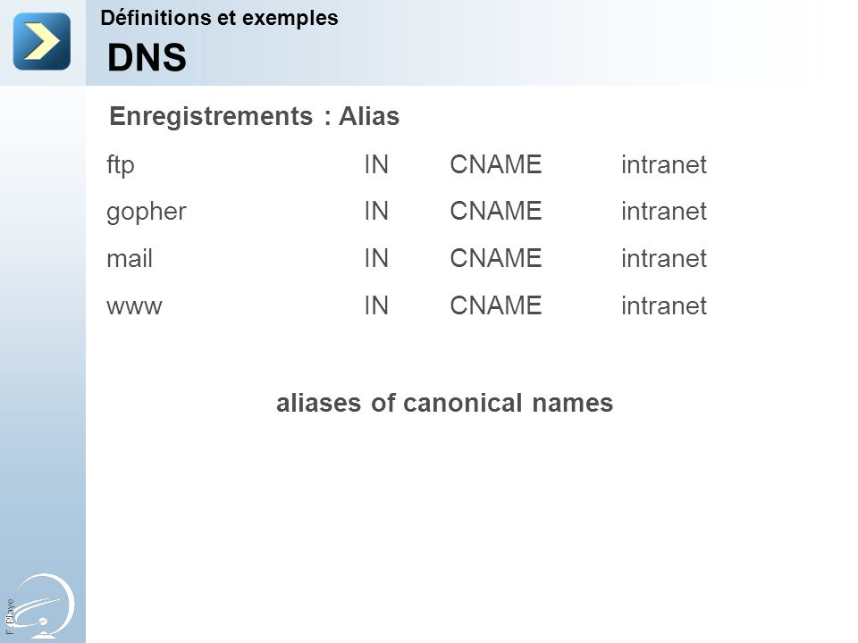 DNS Enregistrements : Alias ftp IN CNAME intranet