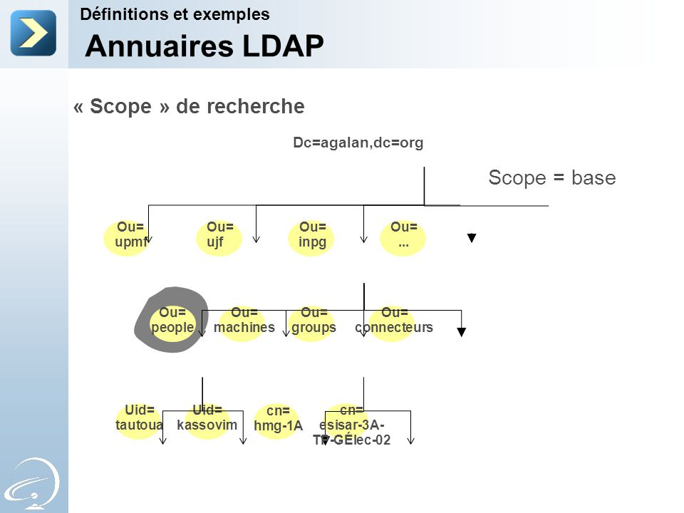 Annuaires LDAP « Scope » de recherche Scope = base