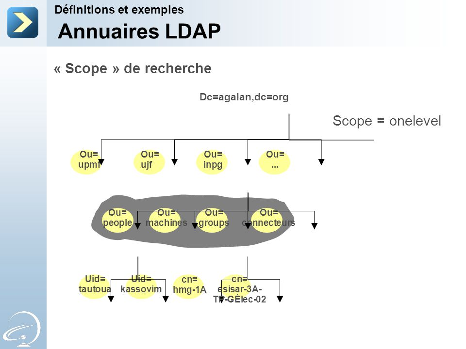 Annuaires LDAP « Scope » de recherche Scope = onelevel