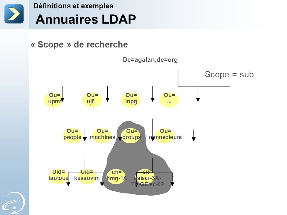 Annuaires LDAP « Scope » de recherche Scope = sub