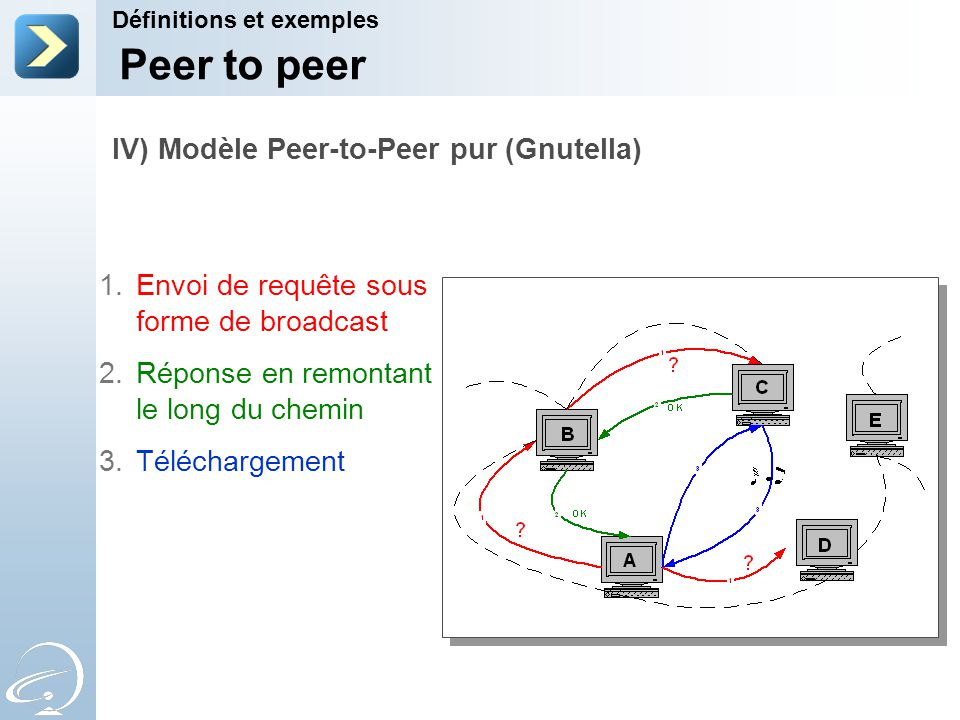 Peer to peer IV) Modèle Peer-to-Peer pur (Gnutella)
