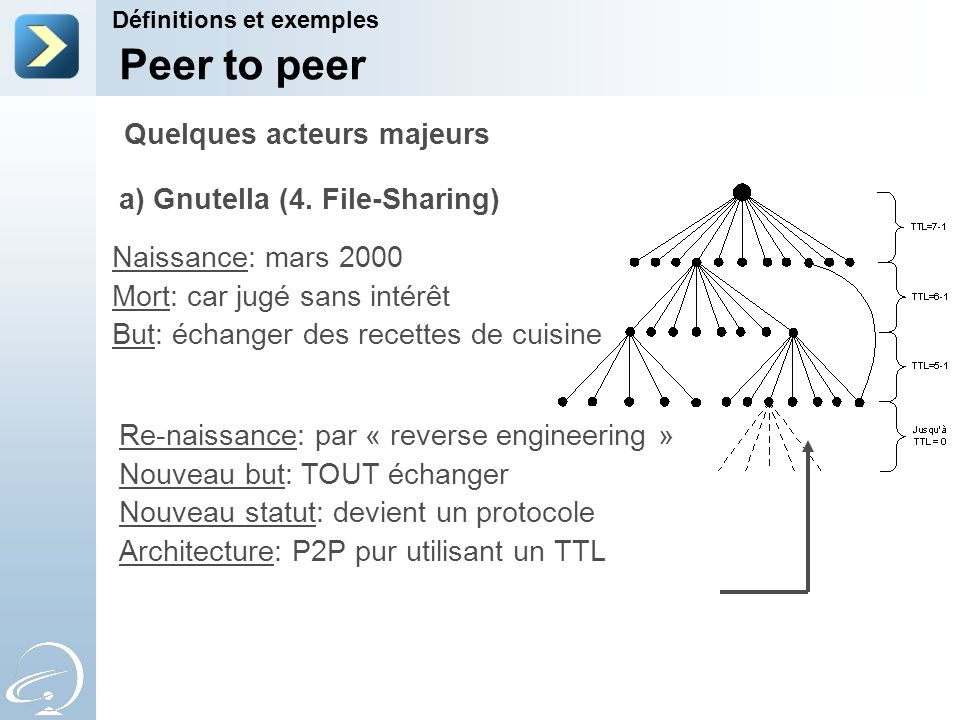 Peer to peer Quelques acteurs majeurs a) Gnutella (4. File-Sharing)
