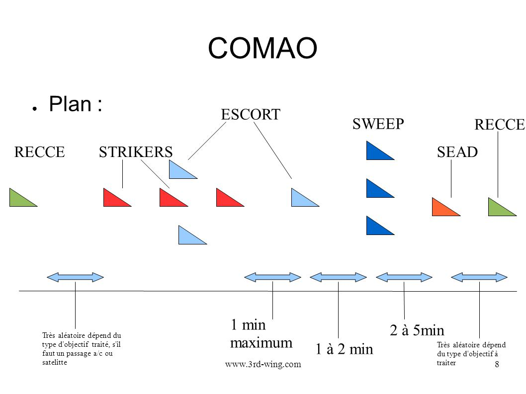 COMAO Plan : ESCORT SWEEP RECCE RECCE STRIKERS SEAD 1 min maximum