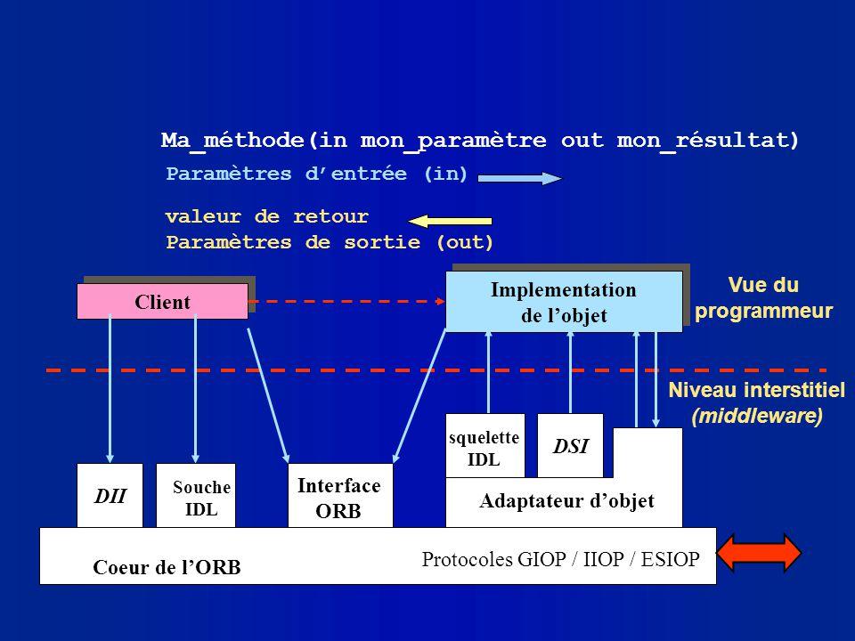Ma_méthode(in mon_paramètre out mon_résultat)