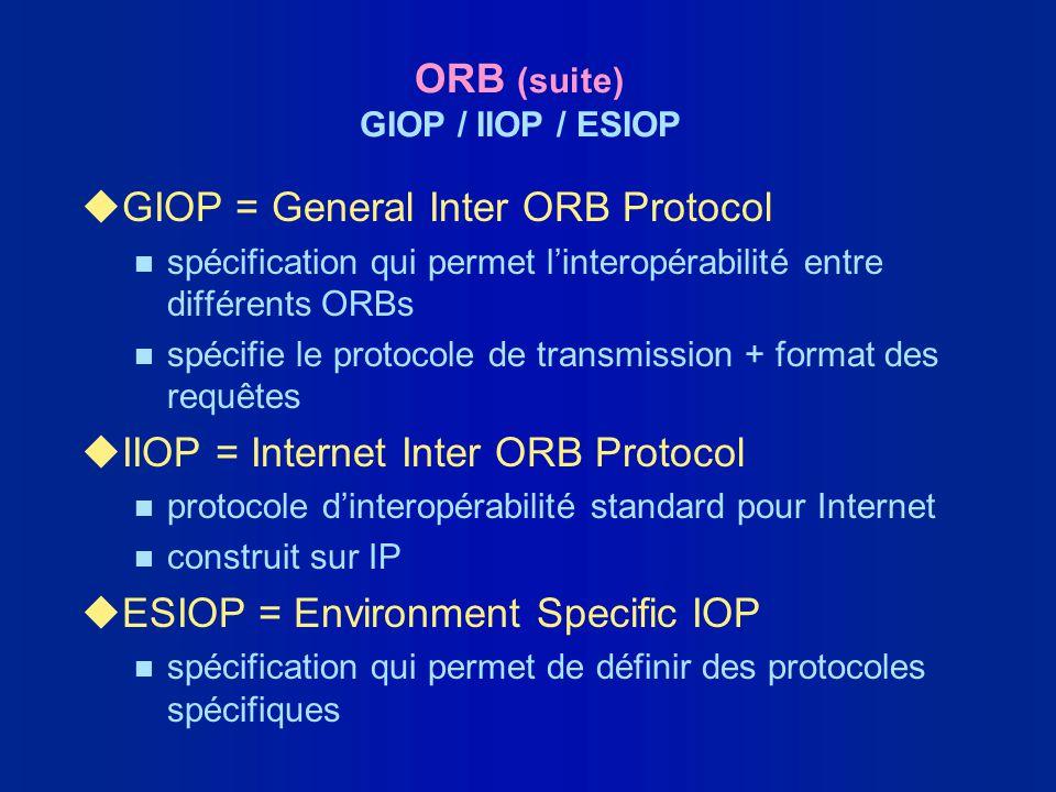 ORB (suite) GIOP / IIOP / ESIOP